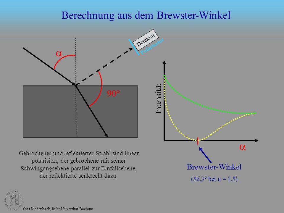 Olaf Medenbach, Ruhr-Universität Bochum Berechnung aus dem Brewster-Winkel 90° Intensität Brewster-Winkel (56,3° bei n = 1,5) Gebrochener und reflektierter Strahl sind linear polarisiert, der gebrochene mit seiner Schwingungsebene parallel zur Einfallsebene, der reflektierte senkrecht dazu.