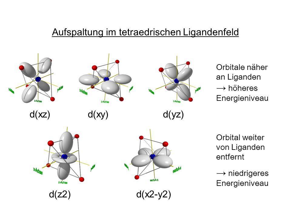 Aufspaltung im tetraedrischen Ligandenfeld d(xz)d(xy)d(yz) d(z2)d(x2-y2) Orbitale näher an Liganden höheres Energieniveau Orbital weiter von Liganden