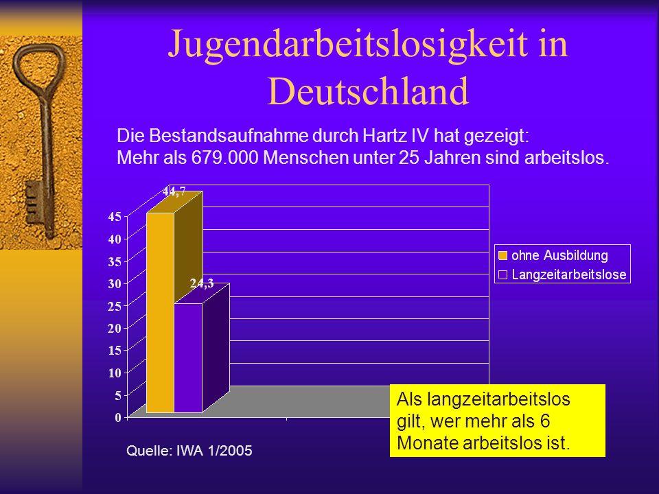 Jugendarbeitslosigkeit in Deutschland Die Bestandsaufnahme durch Hartz IV hat gezeigt: Mehr als 679.000 Menschen unter 25 Jahren sind arbeitslos. Quel