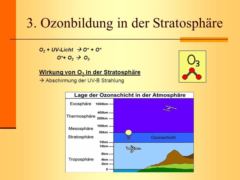 3. Ozonbildung in der Stratosphäre O 2 + UV-Licht O* + O* O*+ O 2 O 3 Wirkung von O 3 in der Stratosphäre Abschirmung der UV-B Strahlung