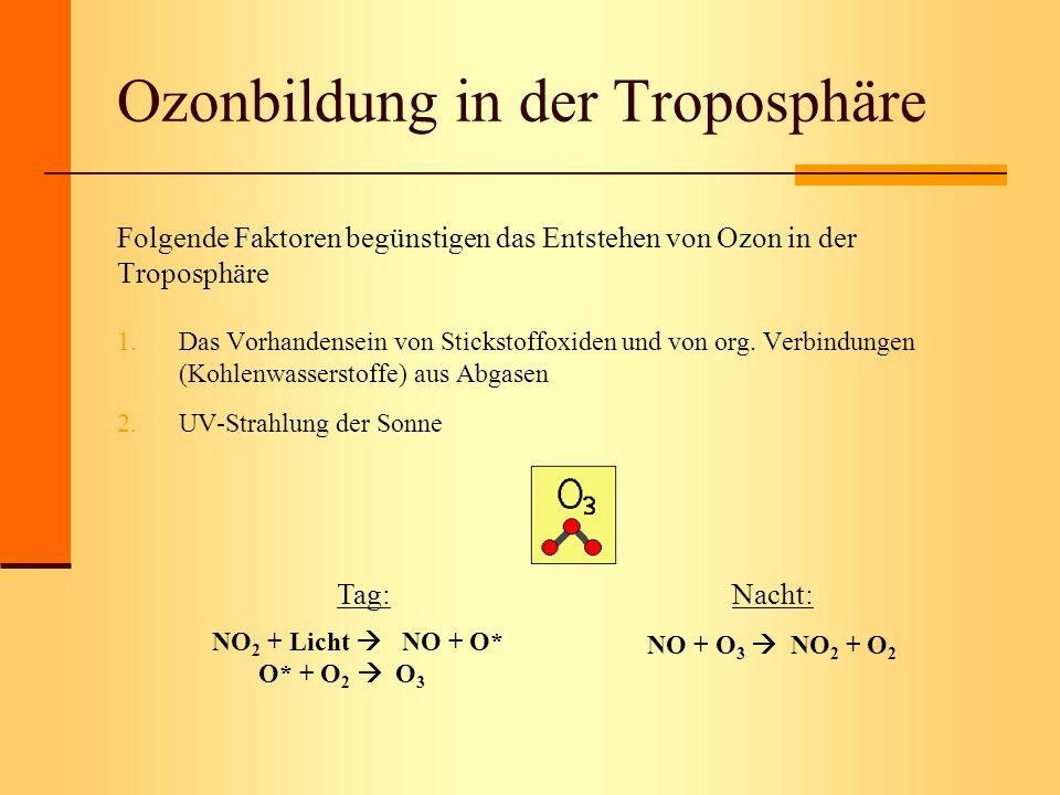 Ozonbildung in der Troposphäre Folgende Faktoren begünstigen das Entstehen von Ozon in der Troposphäre 1.Das Vorhandensein von Stickstoffoxiden und vo