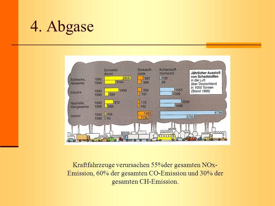 4. Abgase Kraftfahrzeuge verursachen 55%der gesamten NOx- Emission, 60% der gesamten CO-Emission und 30% der gesamten CH-Emission.