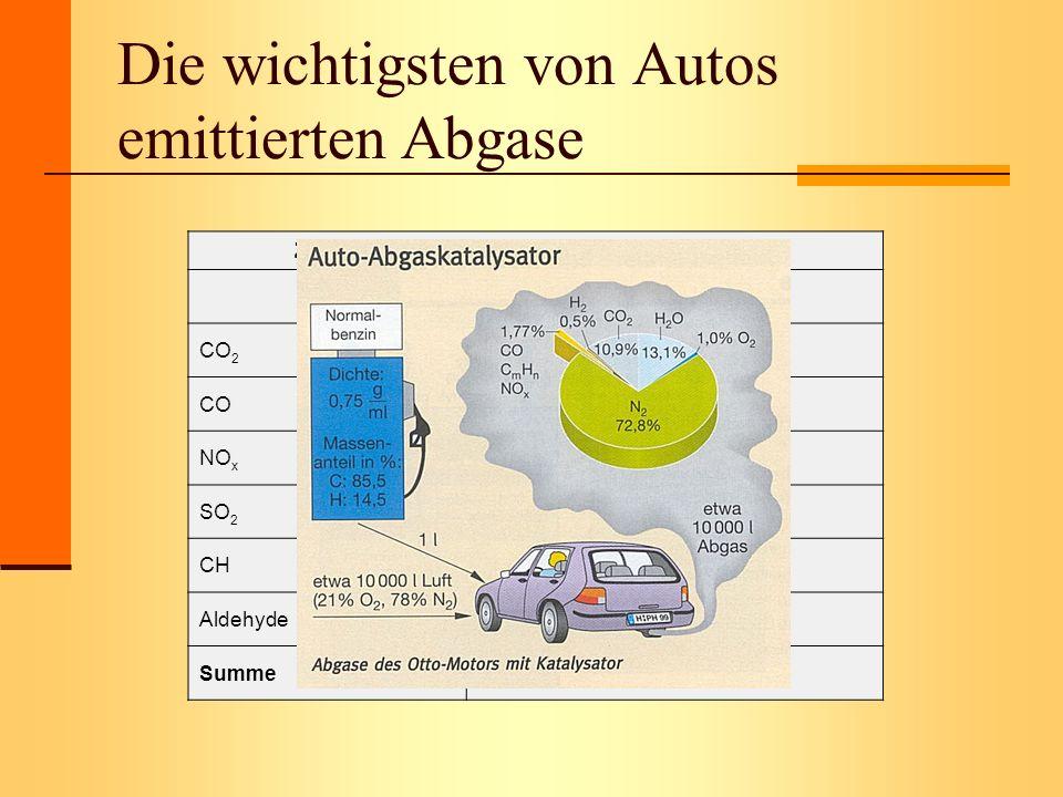 Die wichtigsten von Autos emittierten Abgase Zusammensetzung der schädlichen Auspuffgase (Vol%) CO 2 87,6 CO10,3 NO x 0,6 (bei gemäßigtem Fahrstil) SO