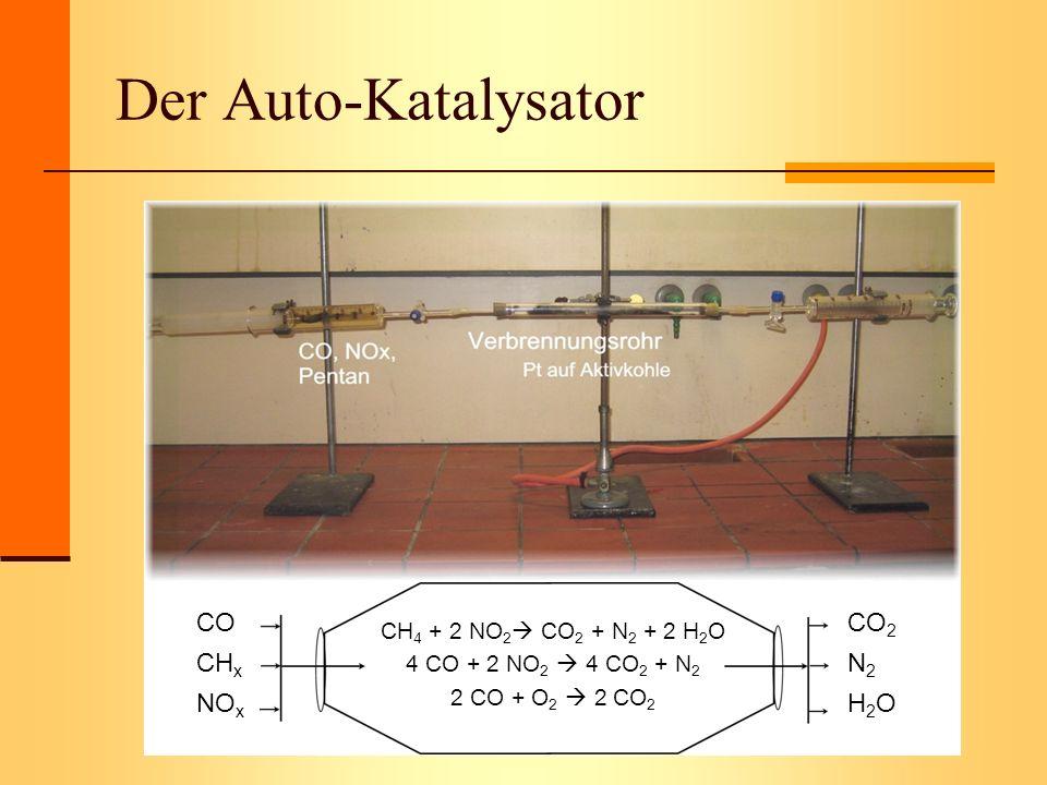 Der Auto-Katalysator CH 4 + 2 NO 2 CO 2 + N 2 + 2 H 2 O 4 CO + 2 NO 2 4 CO 2 + N 2 2 CO + O 2 2 CO 2 CO CH x NO x CO 2 N 2 H 2 O