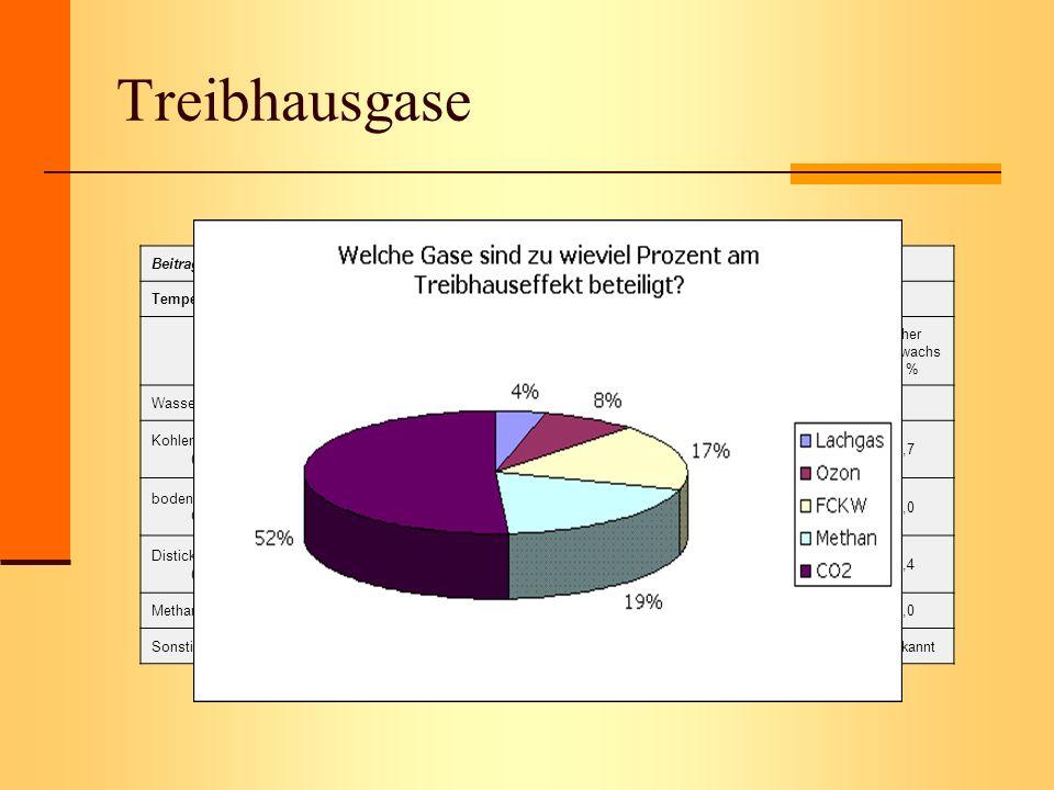 Treibhausgase Beitrag der einzelnen Spurengase zum