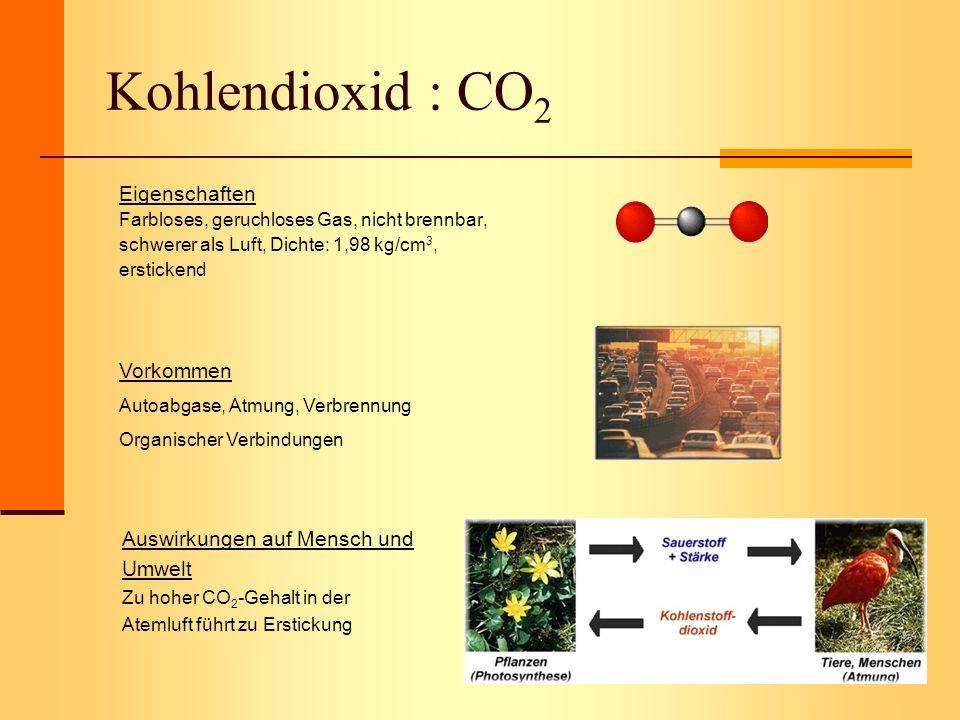 Kohlendioxid : CO 2 Eigenschaften Farbloses, geruchloses Gas, nicht brennbar, schwerer als Luft, Dichte: 1,98 kg/cm 3, erstickend Vorkommen Autoabgase