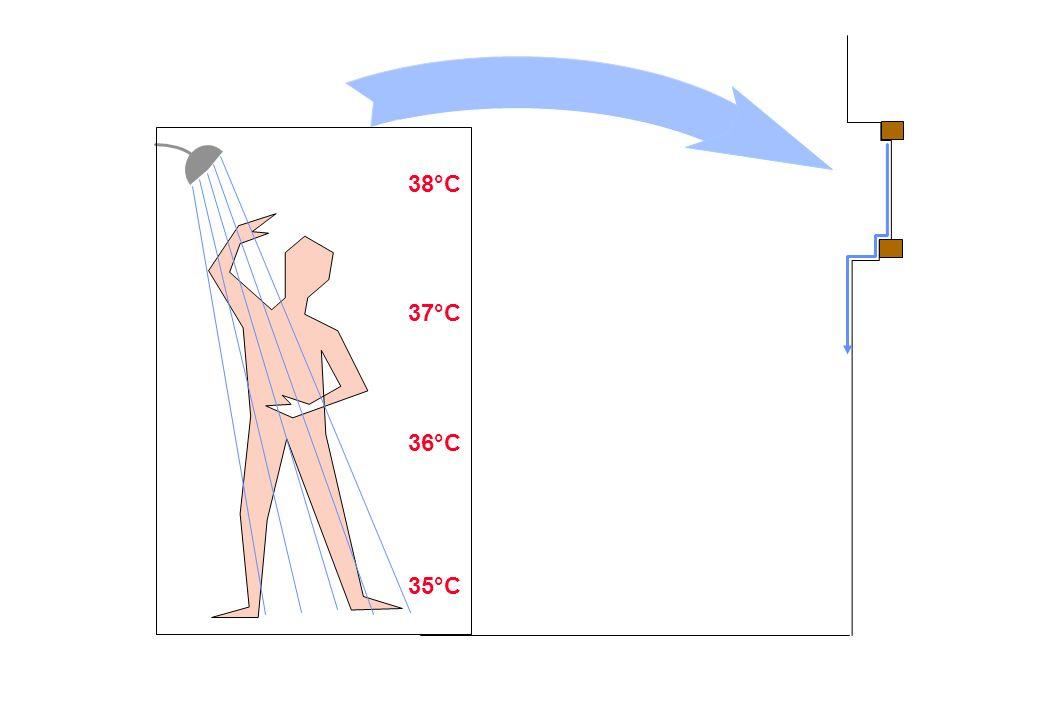 37°C 36°C 35°C 38°C Unter der Dusche
