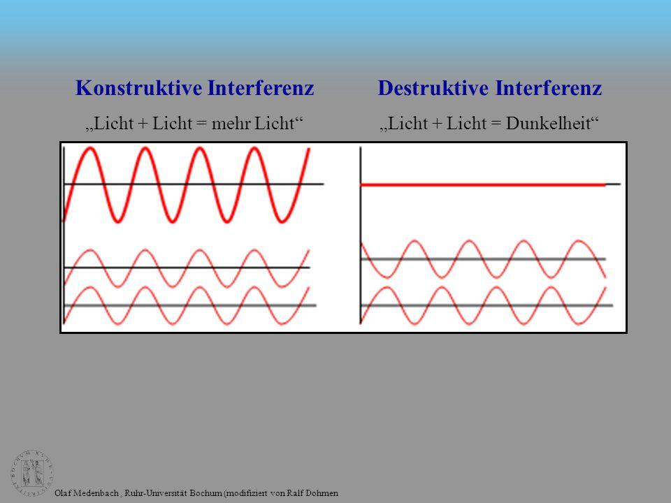 Olaf Medenbach, Ruhr-Universität Bochum (modifiziert von Ralf Dohmen Konstruktive Interferenz Licht + Licht = mehr Licht Destruktive Interferenz Licht + Licht = Dunkelheit