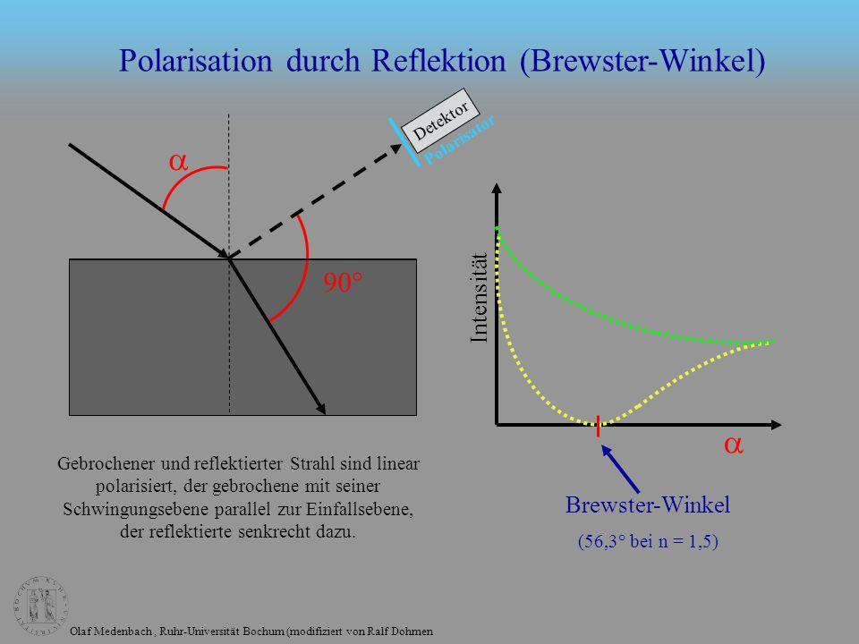 Olaf Medenbach, Ruhr-Universität Bochum (modifiziert von Ralf Dohmen Polarisation durch Reflektion (Brewster-Winkel) 90° Intensität Brewster-Winkel (56,3° bei n = 1,5) Gebrochener und reflektierter Strahl sind linear polarisiert, der gebrochene mit seiner Schwingungsebene parallel zur Einfallsebene, der reflektierte senkrecht dazu.