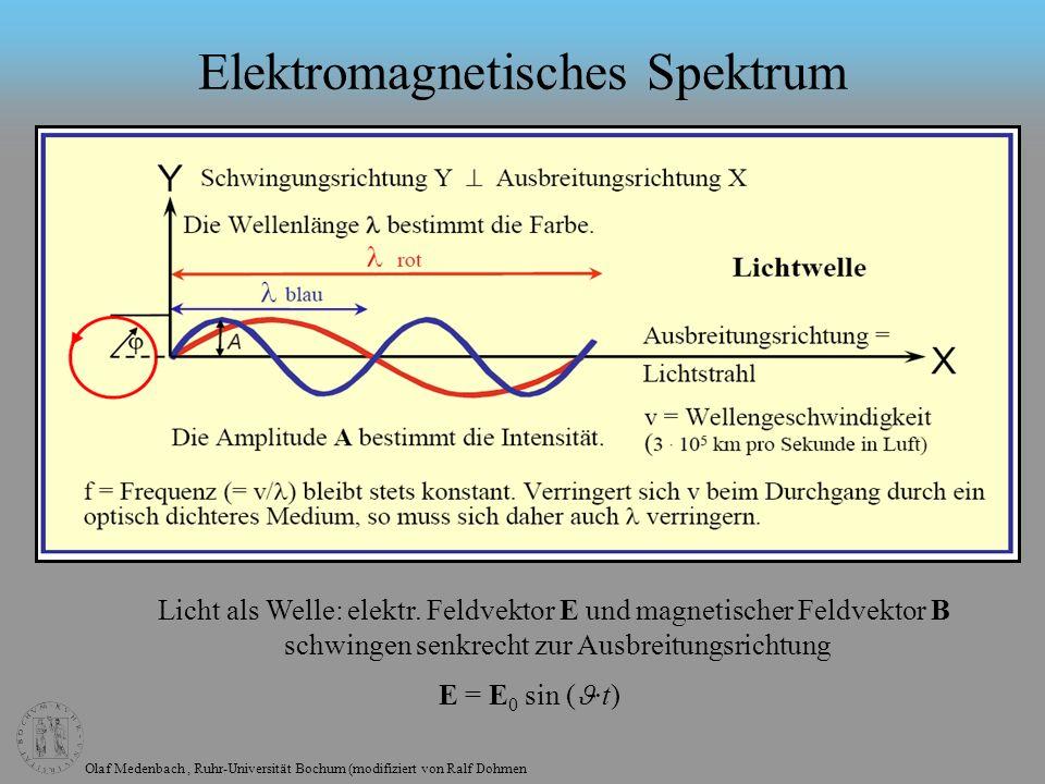 Olaf Medenbach, Ruhr-Universität Bochum (modifiziert von Ralf Dohmen Elektromagnetisches Spektrum Licht als Welle: elektr.