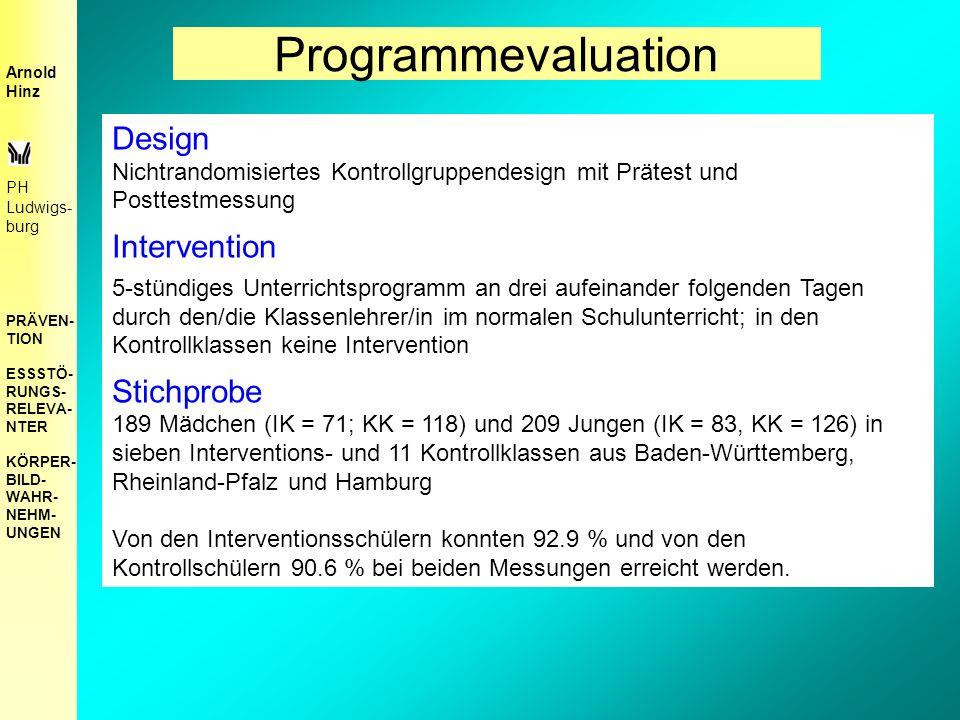Programmevaluation Design Nichtrandomisiertes Kontrollgruppendesign mit Prätest und Posttestmessung Intervention 5-stündiges Unterrichtsprogramm an drei aufeinander folgenden Tagen durch den/die Klassenlehrer/in im normalen Schulunterricht; in den Kontrollklassen keine Intervention Stichprobe 189 Mädchen (IK = 71; KK = 118) und 209 Jungen (IK = 83, KK = 126) in sieben Interventions- und 11 Kontrollklassen aus Baden-Württemberg, Rheinland-Pfalz und Hamburg Von den Interventionsschülern konnten 92.9 % und von den Kontrollschülern 90.6 % bei beiden Messungen erreicht werden.