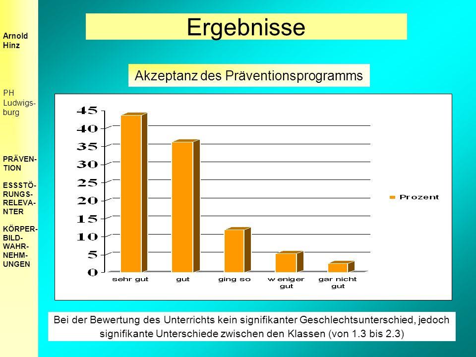 Akzeptanz des Präventionsprogramms Bei der Bewertung des Unterrichts kein signifikanter Geschlechtsunterschied, jedoch signifikante Unterschiede zwischen den Klassen (von 1.3 bis 2.3) Arnold Hinz PH Ludwigs- burg PRÄVEN- TION ESSSTÖ- RUNGS- RELEVA- NTER KÖRPER- BILD- WAHR- NEHM- UNGEN Ergebnisse