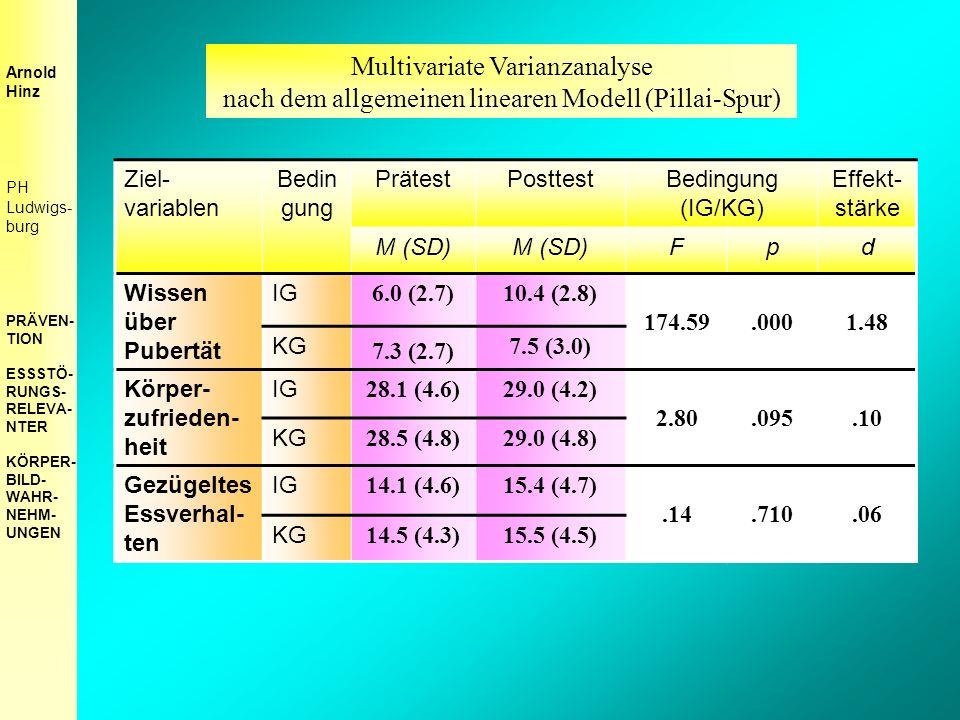 Ziel- variablen Bedin gung PrätestPosttestBedingung (IG/KG) Effekt- stärke M (SD) Fpd Wissen über Pubertät IG 6.0 (2.7)10.4 (2.8) 174.59.0001.48 KG 7.3 (2.7) 7.5 (3.0) Körper- zufrieden- heit IG 28.1 (4.6)29.0 (4.2) 2.80.095.10 KG 28.5 (4.8)29.0 (4.8) Gezügeltes Essverhal- ten IG 14.1 (4.6)15.4 (4.7).14.710.06 KG 14.5 (4.3)15.5 (4.5) Arnold Hinz PH Ludwigs- burg PRÄVEN- TION ESSSTÖ- RUNGS- RELEVA- NTER KÖRPER- BILD- WAHR- NEHM- UNGEN Multivariate Varianzanalyse nach dem allgemeinen linearen Modell (Pillai-Spur)