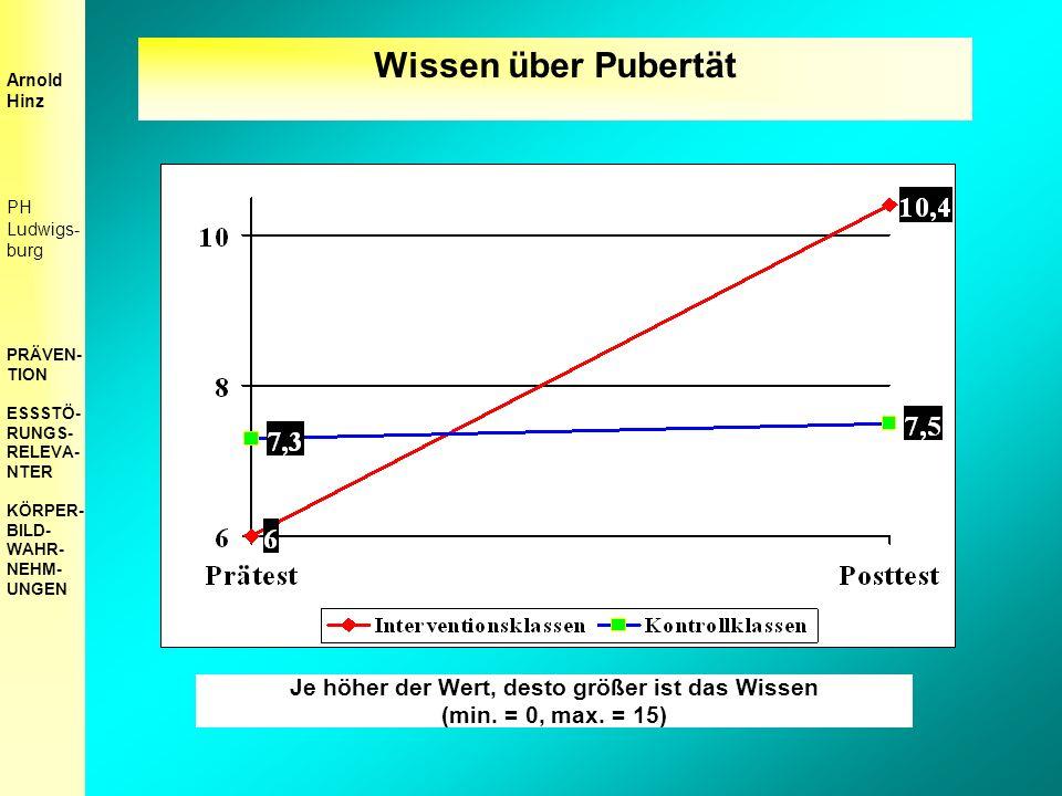 Wissen über Pubertät Je höher der Wert, desto größer ist das Wissen (min.