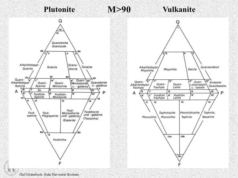 Olaf Medenbach, Ruhr-Universität Bochum PlutoniteVulkanite M>90