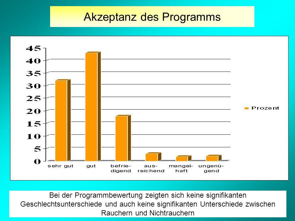 Akzeptanz des Programms Bei der Programmbewertung zeigten sich keine signifikanten Geschlechtsunterschiede und auch keine signifikanten Unterschiede zwischen Rauchern und Nichtrauchern