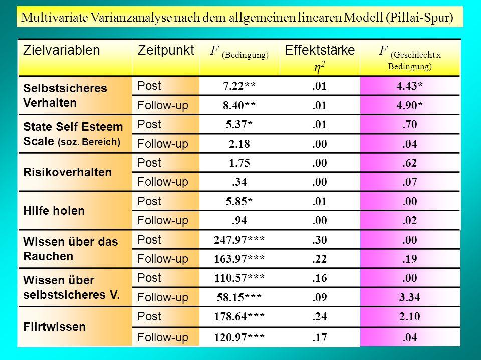Multivariate Varianzanalyse nach dem allgemeinen linearen Modell (Pillai-Spur) ZielvariablenZeitpunkt F (Bedingung) Effektstärke η 2 F (Geschlecht x B