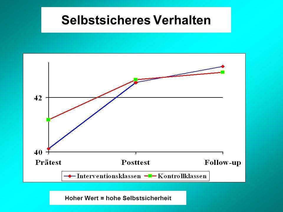 Selbstsicheres Verhalten Hoher Wert = hohe Selbstsicherheit