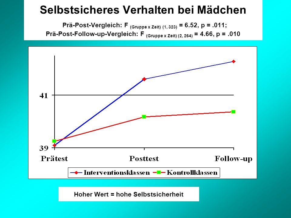 Selbstsicheres Verhalten bei Mädchen Prä-Post-Vergleich: F (Gruppe x Zeit) (1, 323) = 6.52, p =.011; Prä-Post-Follow-up-Vergleich: F (Gruppe x Zeit) (2, 264) = 4.66, p =.010 Hoher Wert = hohe Selbstsicherheit