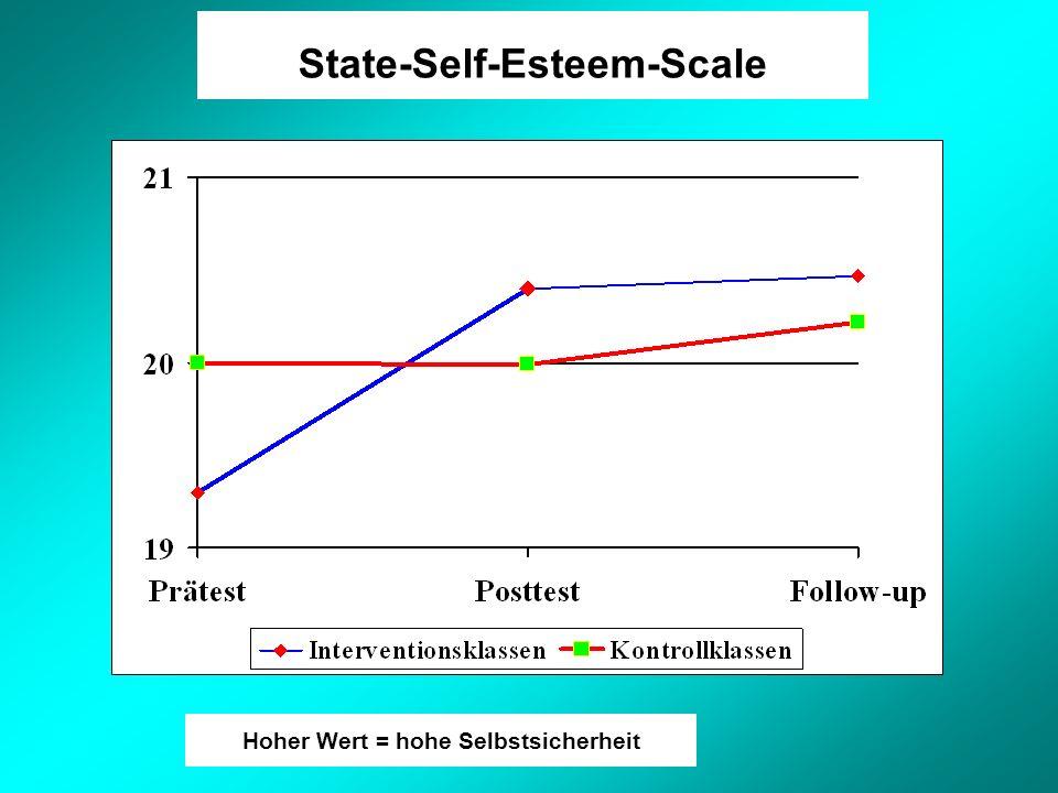 State-Self-Esteem-Scale Hoher Wert = hohe Selbstsicherheit