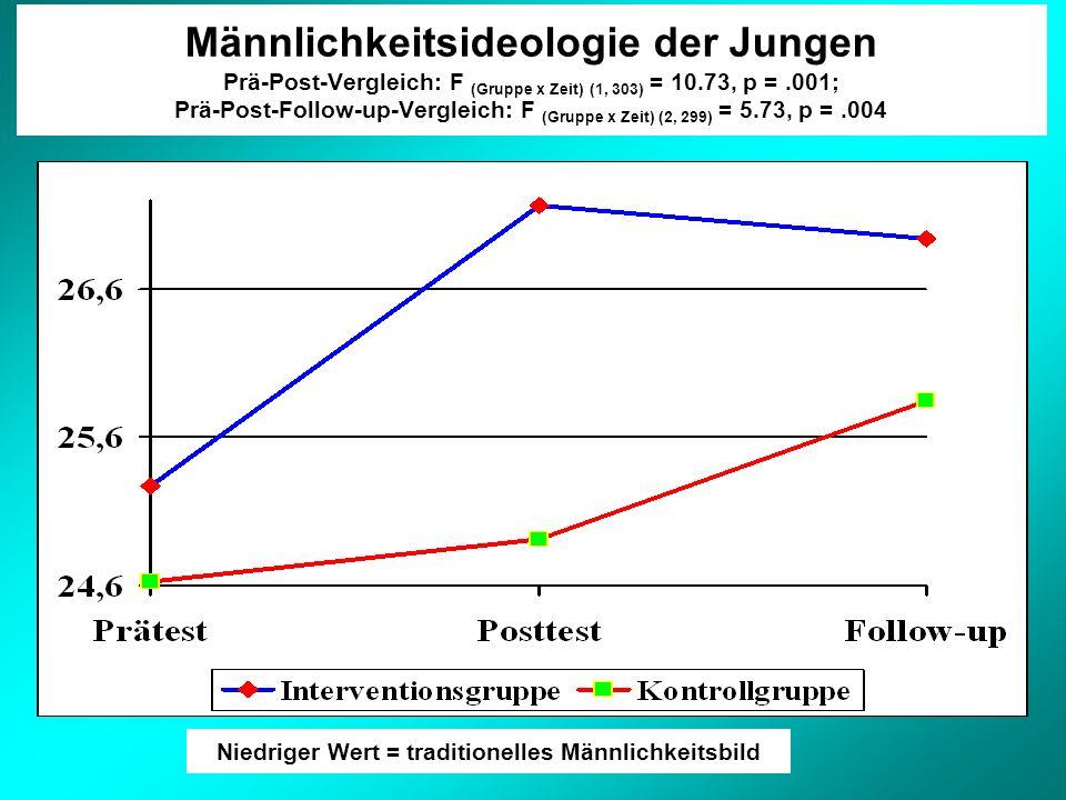 Männlichkeitsideologie der Jungen Prä-Post-Vergleich: F (Gruppe x Zeit) (1, 303) = 10.73, p =.001; Prä-Post-Follow-up-Vergleich: F (Gruppe x Zeit) (2, 299) = 5.73, p =.004 Niedriger Wert = traditionelles Männlichkeitsbild