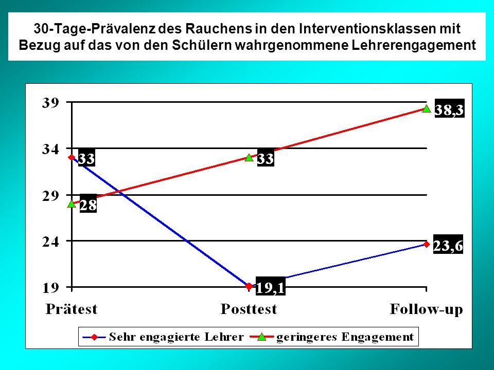 30-Tage-Prävalenz des Rauchens in den Interventionsklassen mit Bezug auf das von den Schülern wahrgenommene Lehrerengagement