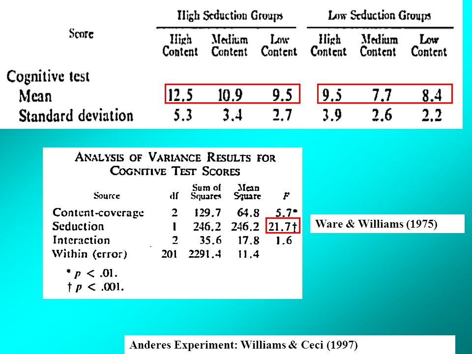 Ware & Williams (1975) Anderes Experiment: Williams & Ceci (1997)
