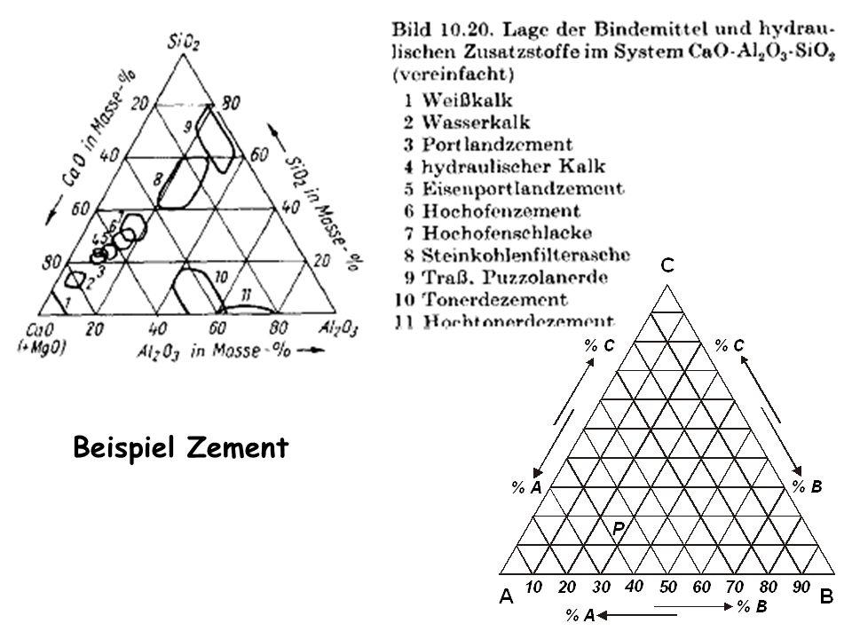 Beispiel Zement