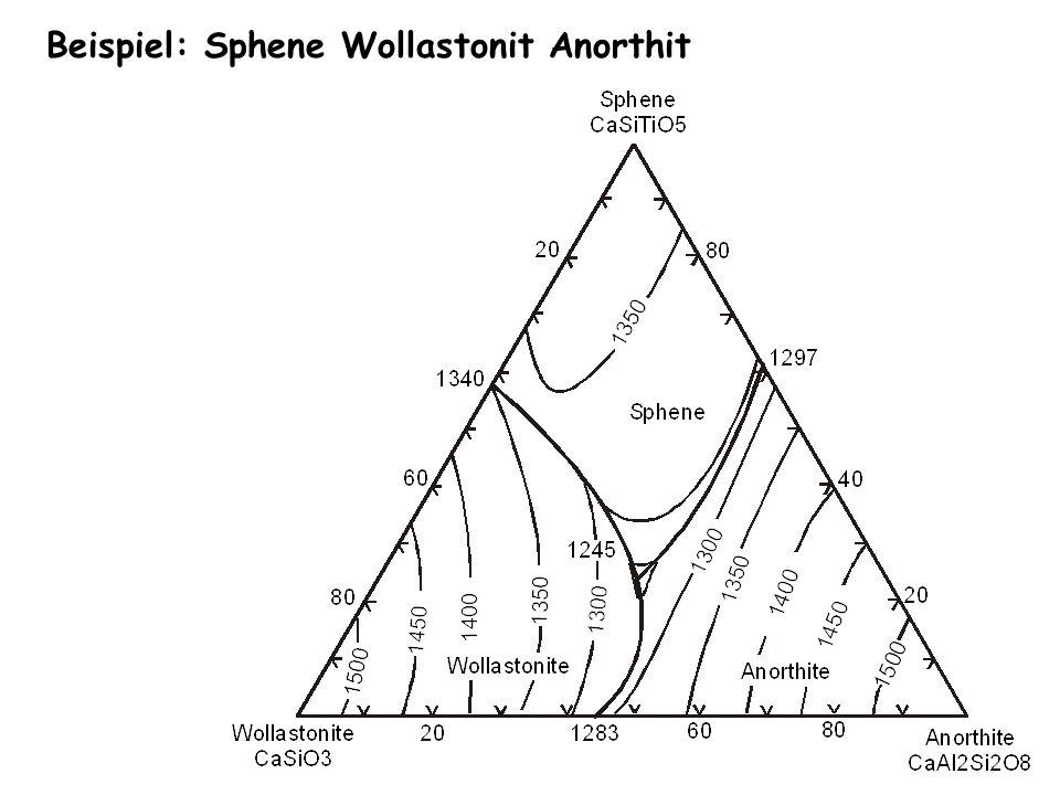 Beispiel: Sphene Wollastonit Anorthit