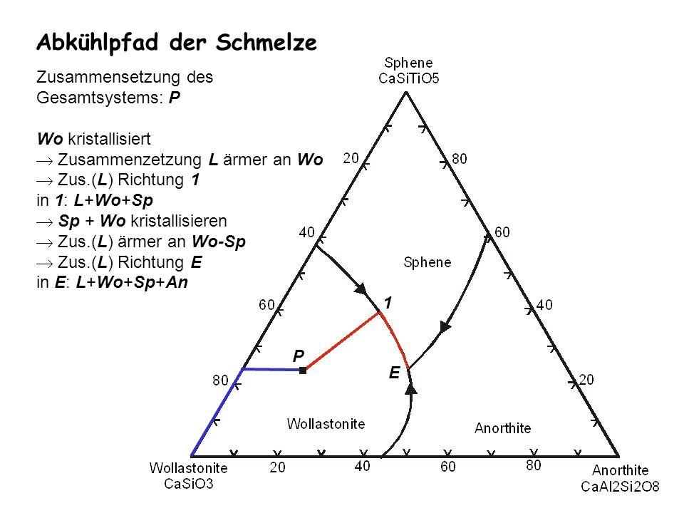 Abkühlpfad der Schmelze E Zusammensetzung des Gesamtsystems: P Wo kristallisiert Zusammenzetzung L ärmer an Wo Zus.(L) Richtung 1 in 1: L+Wo+Sp Sp + W