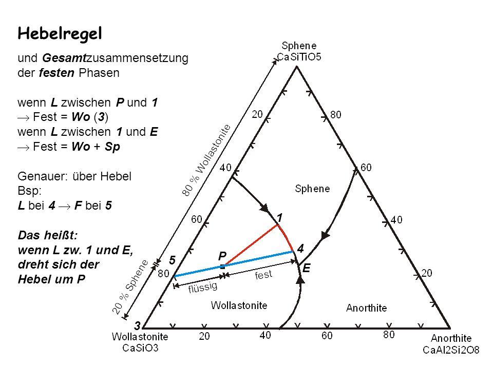 Hebelregel und Gesamtzusammensetzung der festen Phasen wenn L zwischen P und 1 Fest = Wo (3) wenn L zwischen 1 und E Fest = Wo + Sp Genauer: über Hebe