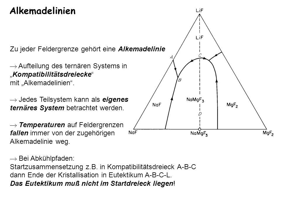 Zu jeder Feldergrenze gehört eine Alkemadelinie Aufteilung des ternären Systems in Kompatibilitätsdreiecke mit Alkemadelinien. Jedes Teilsystem kann a