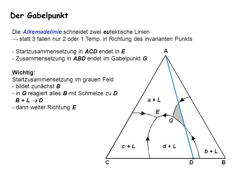 Die Alkemadelinie schneidet zwei eutektische Linien statt 3 fallen nur 2 oder 1 Temp. in Richtung des invarianten Punkts Der Gabelpunkt - Startzusamme