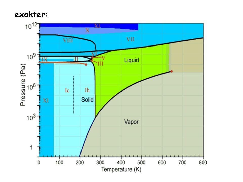 Wasser mit etwas Salz: Gefrierpunktserniedrigung reine feste Phase (Eis) mit flüssiger (zweikomponentiger) Mischphase (Lösung) Siedepunktserhöhung reine Gasphase (Wasserdampf) mit flüssiger (zweikomponentiger) Mischphase (Lösung) Wasser + X mol NaCl Hier: F=K-P+2 2=2-2+2 - Konzentration des NaCl = EIN Freiheitsgrad (der wurde mit der Zeichnung bereíts vergeben!) - Druck = 2.