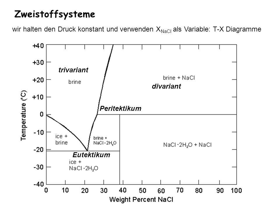 Zweistoffsysteme wir halten den Druck konstant und verwenden X NaCl als Variable: T-X Diagramme trivariant divariant Peritektikum Eutektikum