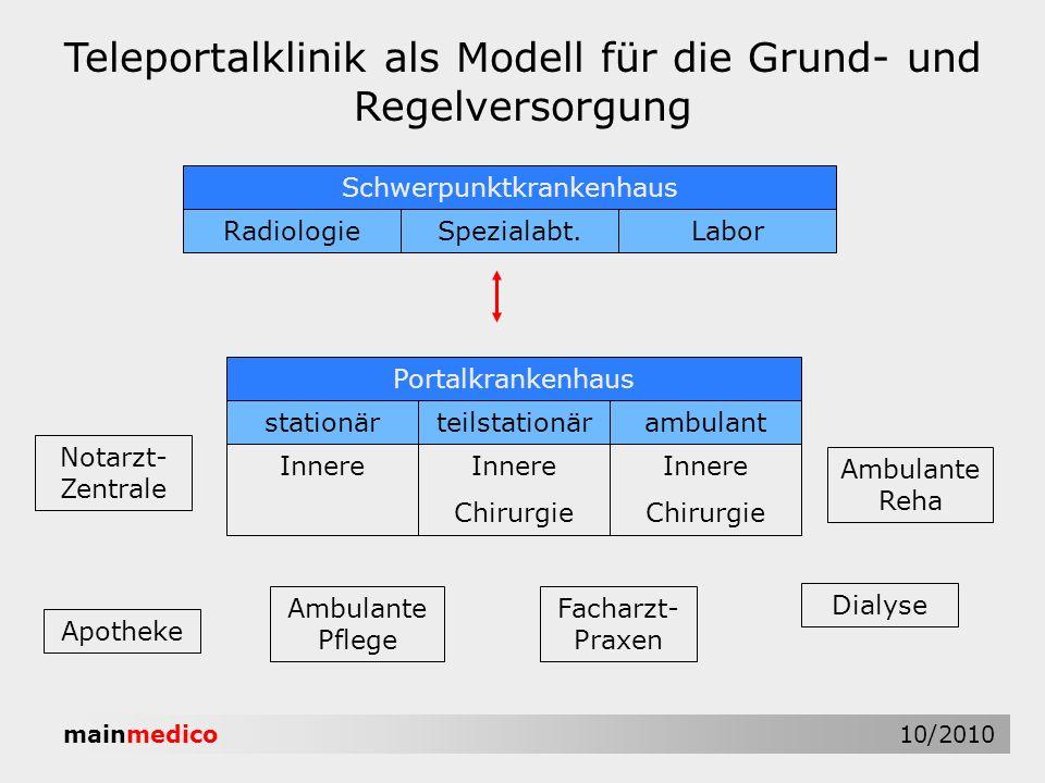 mainmedico 10/2010 Teleportalklinik als Modell für die Grund- und Regelversorgung Schwerpunktkrankenhaus RadiologieSpezialabt.Labor Portalkrankenhaus