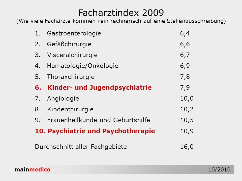 mainmedico 10/2010 Facharztindex 2009 (Wie viele Fachärzte kommen rein rechnerisch auf eine Stellenausschreibung) 1.Gastroenterologie6,4 2.Gefäßchirur