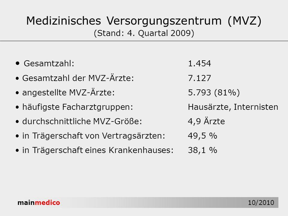 mainmedico 10/2010 Medizinisches Versorgungszentrum (MVZ) (Stand: 4. Quartal 2009) Gesamtzahl:1.454 Gesamtzahl der MVZ-Ärzte:7.127 angestellte MVZ-Ärz