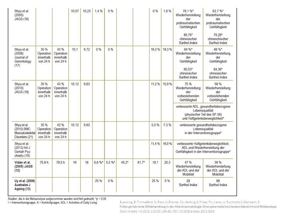 Buecking, B; Timmesfeld, N; Riem, S; Bliemel, Ch; Hartwig, E; Friess, Th; Liener, U; Ruchholtz, S; Eschbach, D Frühe geriatrische Mitbehandlung in der