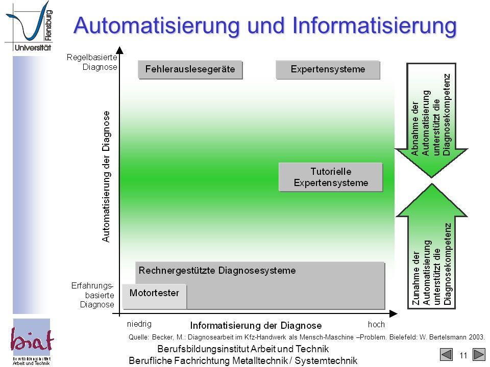 11 Berufsbildungsinstitut Arbeit und Technik Berufliche Fachrichtung Metalltechnik / Systemtechnik Automatisierung und Informatisierung Quelle: Becker