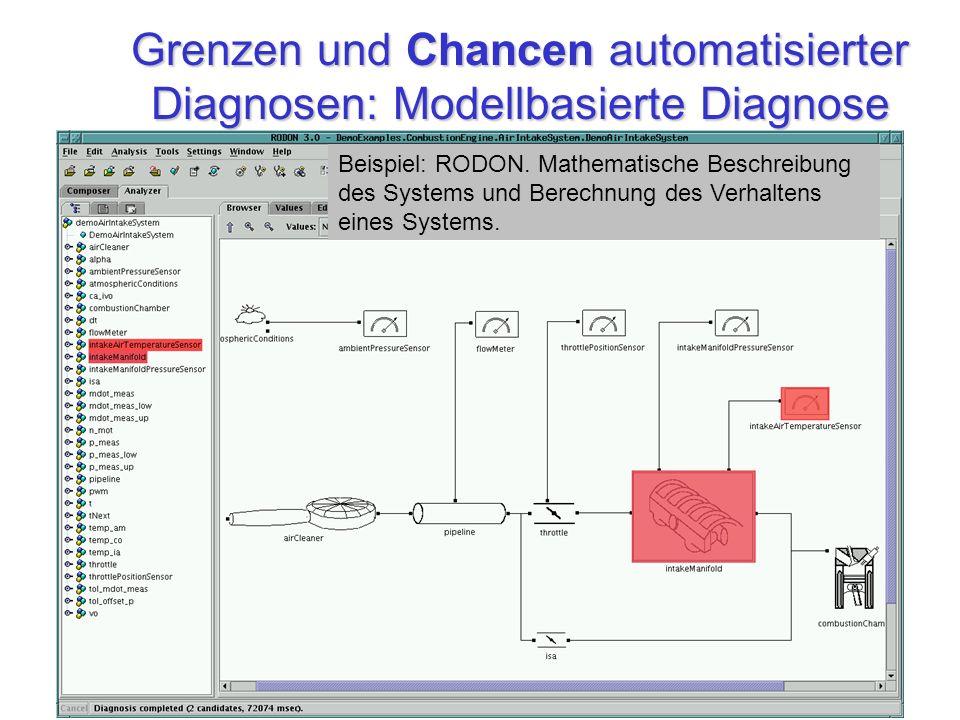 Grenzen und Chancen automatisierter Diagnosen: Modellbasierte Diagnose Beispiel: RODON. Mathematische Beschreibung des Systems und Berechnung des Verh