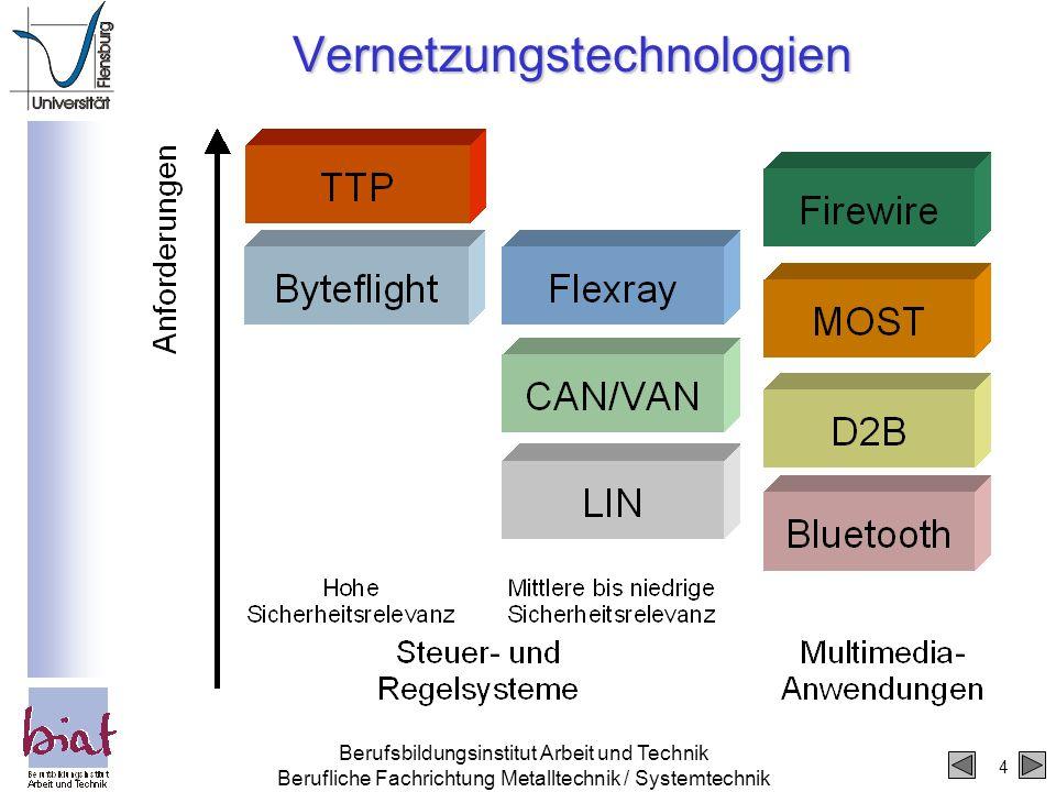 4 Berufsbildungsinstitut Arbeit und Technik Berufliche Fachrichtung Metalltechnik / Systemtechnik Vernetzungstechnologien