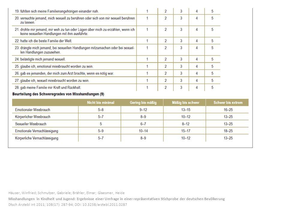 Häuser, Winfried; Schmutzer, Gabriele; Brähler, Elmar; Glaesmer, Heide Misshandlungen in Kindheit und Jugend: Ergebnisse einer Umfrage in einer repräs