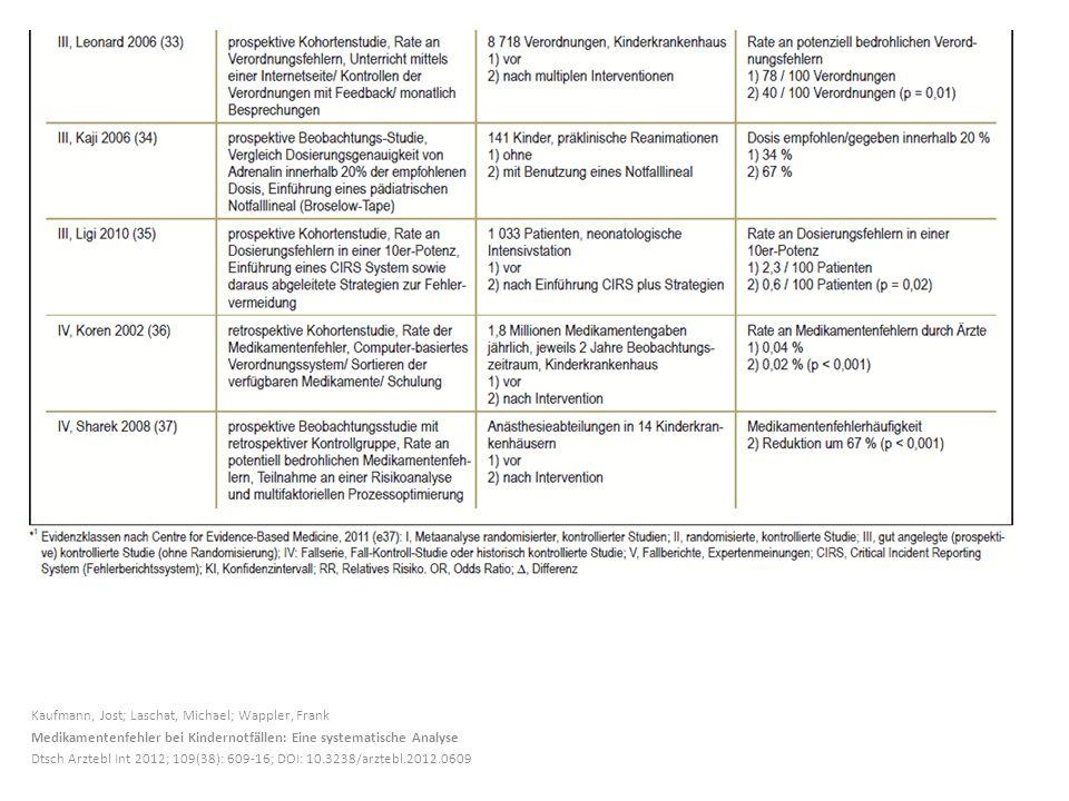 Kaufmann, Jost; Laschat, Michael; Wappler, Frank Medikamentenfehler bei Kindernotfällen: Eine systematische Analyse Dtsch Arztebl Int 2012; 109(38): 6