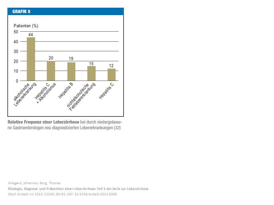 Wiegand, Johannes; Berg, Thomas Ätiologie, Diagnose und Prävention einer Leberzirrhose: Teil 1 der Serie zur Leberzirrhose Dtsch Arztebl Int 2013; 110