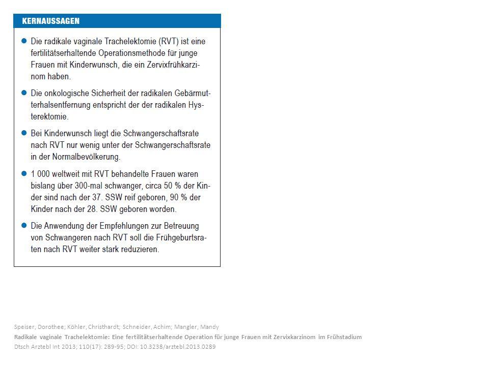 Speiser, Dorothee; Köhler, Christhardt; Schneider, Achim; Mangler, Mandy Radikale vaginale Trachelektomie: Eine fertilitätserhaltende Operation für junge Frauen mit Zervixkarzinom im Frühstadium Dtsch Arztebl Int 2013; 110(17): 289-95; DOI: 10.3238/arztebl.2013.0289