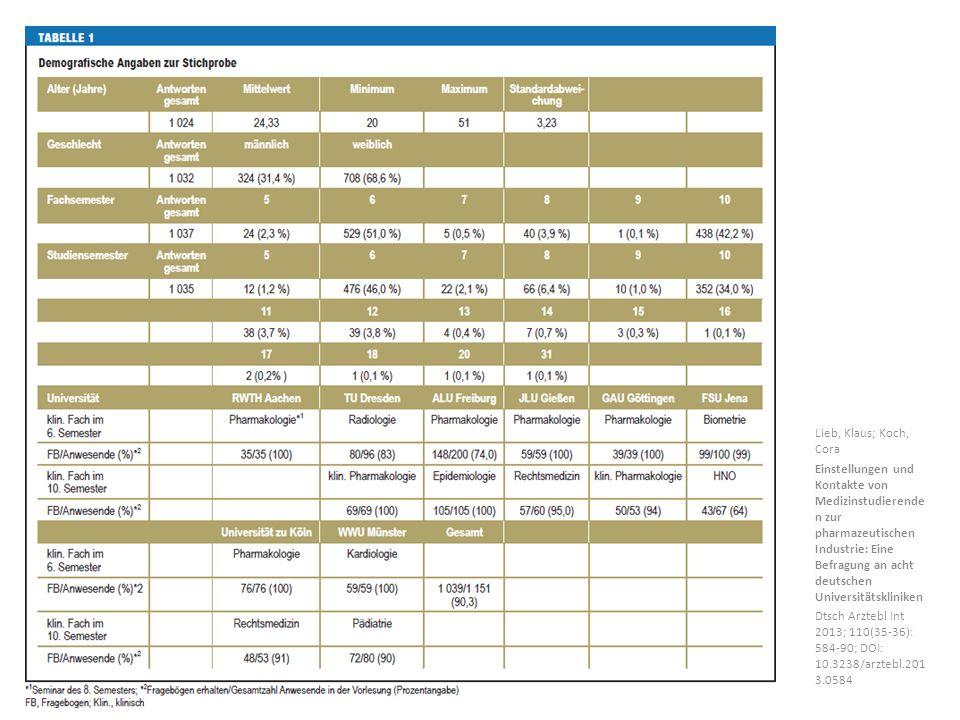 Lieb, Klaus; Koch, Cora Einstellungen und Kontakte von Medizinstudierende n zur pharmazeutischen Industrie: Eine Befragung an acht deutschen Universitätskliniken Dtsch Arztebl Int 2013; 110(35-36): 584-90; DOI: 10.3238/arztebl.201 3.0584