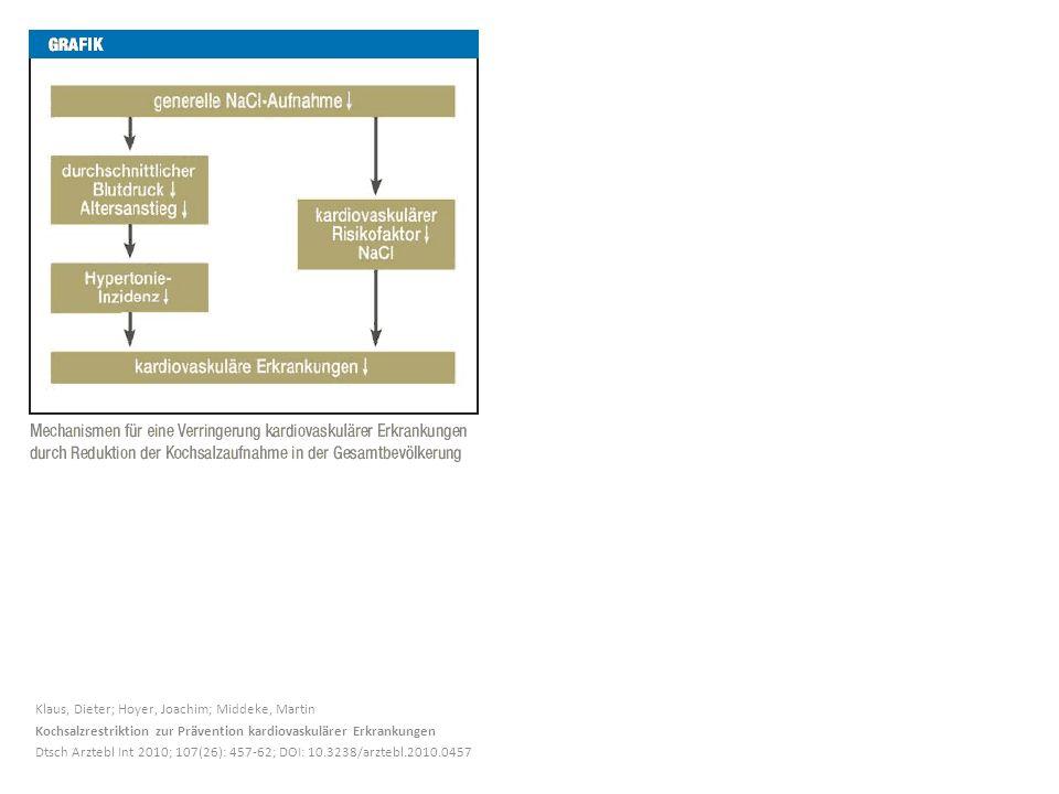 Klaus, Dieter; Hoyer, Joachim; Middeke, Martin Kochsalzrestriktion zur Prävention kardiovaskulärer Erkrankungen Dtsch Arztebl Int 2010; 107(26): 457-6