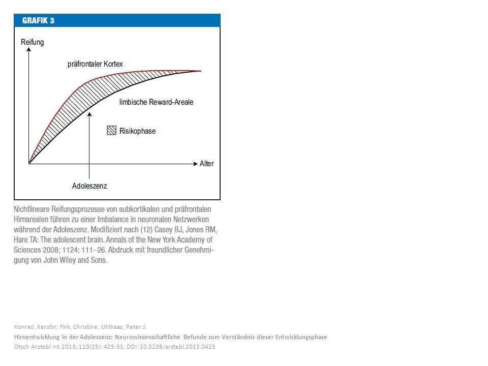 Konrad, Kerstin; Firk, Christine; Uhlhaas, Peter J. Hirnentwicklung in der Adoleszenz: Neurowissenschaftliche Befunde zum Verständnis dieser Entwicklu