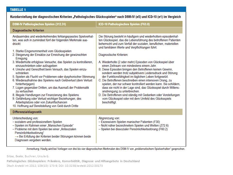 Erbas, Beate; Buchner, Ursula G. Pathologisches Glücksspielen: Prävalenz, Komorbidität, Diagnose und Hilfsangebote in Deutschland Dtsch Arztebl Int 20